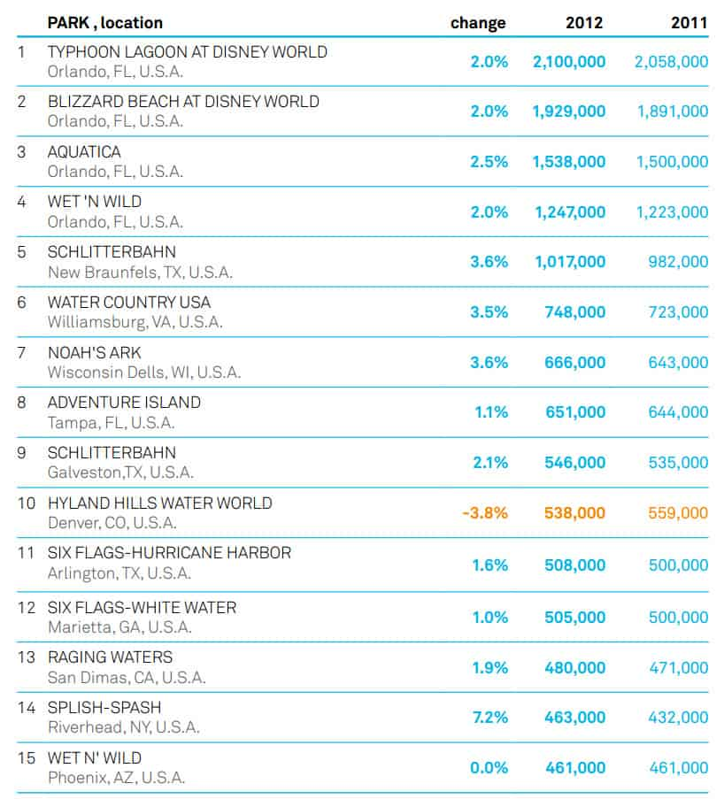 Top-15-US-Water-Parks