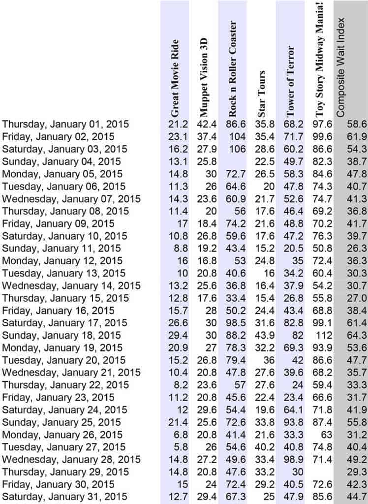Hollywood Studios Wait Times January 2015 Disney World l kennythepirate.com