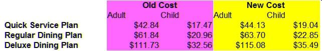 Disney Dining Plan cost 2016